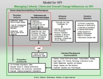 HPI Model